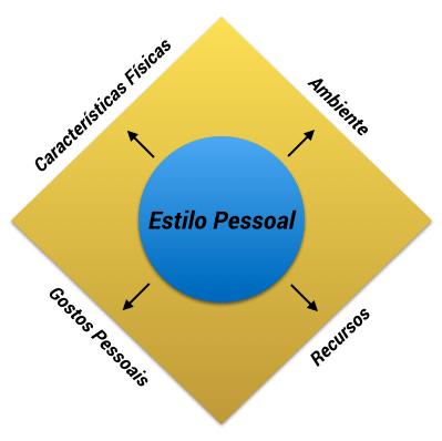 4-componentes-do-estilo-pessoal-mpm
